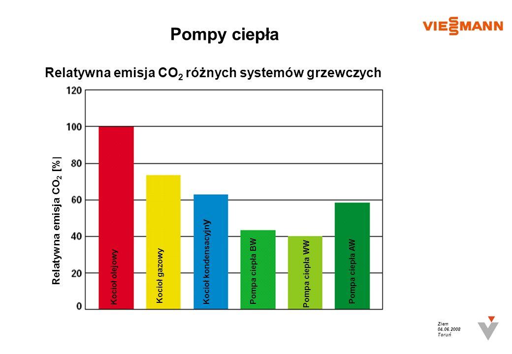 Ziem 04.06.2008 Toruń Pompy ciepła Relatywna emisja CO 2 [% ] Relatywna emisja CO 2 różnych systemów grzewczych Kocioł olejowy Kocioł gazowy Kocioł ko