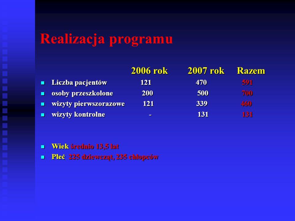 Realizacja programu 2006 rok 2007 rok Razem 2006 rok 2007 rok Razem Liczba pacjentów 121 470 591 Liczba pacjentów 121 470 591 osoby przeszkolone 200 5