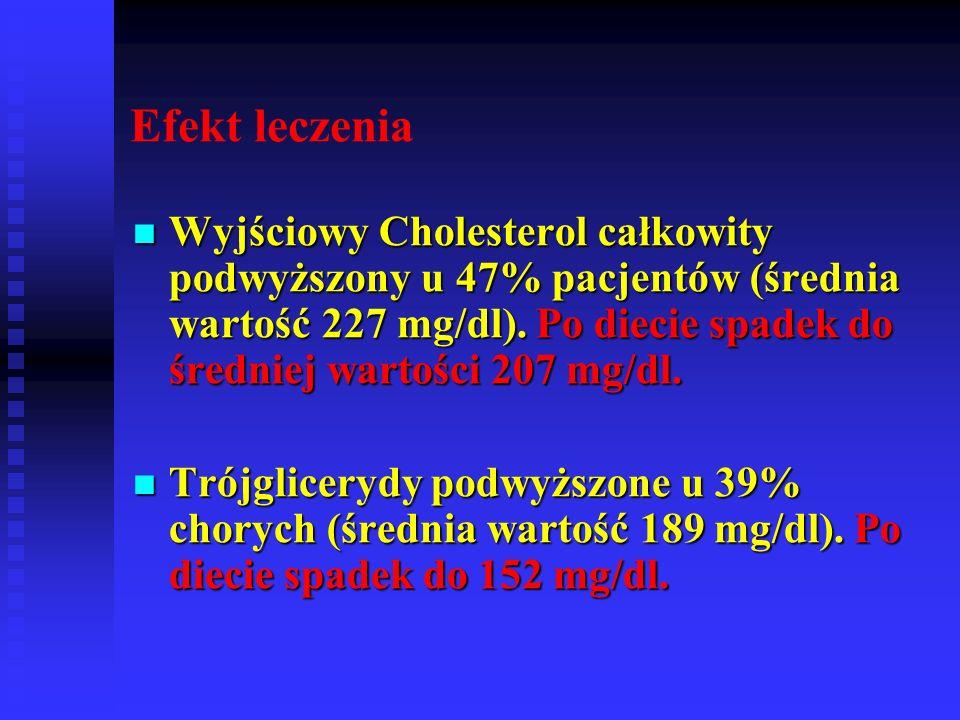 Wyjściowy Cholesterol całkowity podwyższony u 47% pacjentów (średnia wartość 227 mg/dl). Po diecie spadek do średniej wartości 207 mg/dl. Wyjściowy Ch