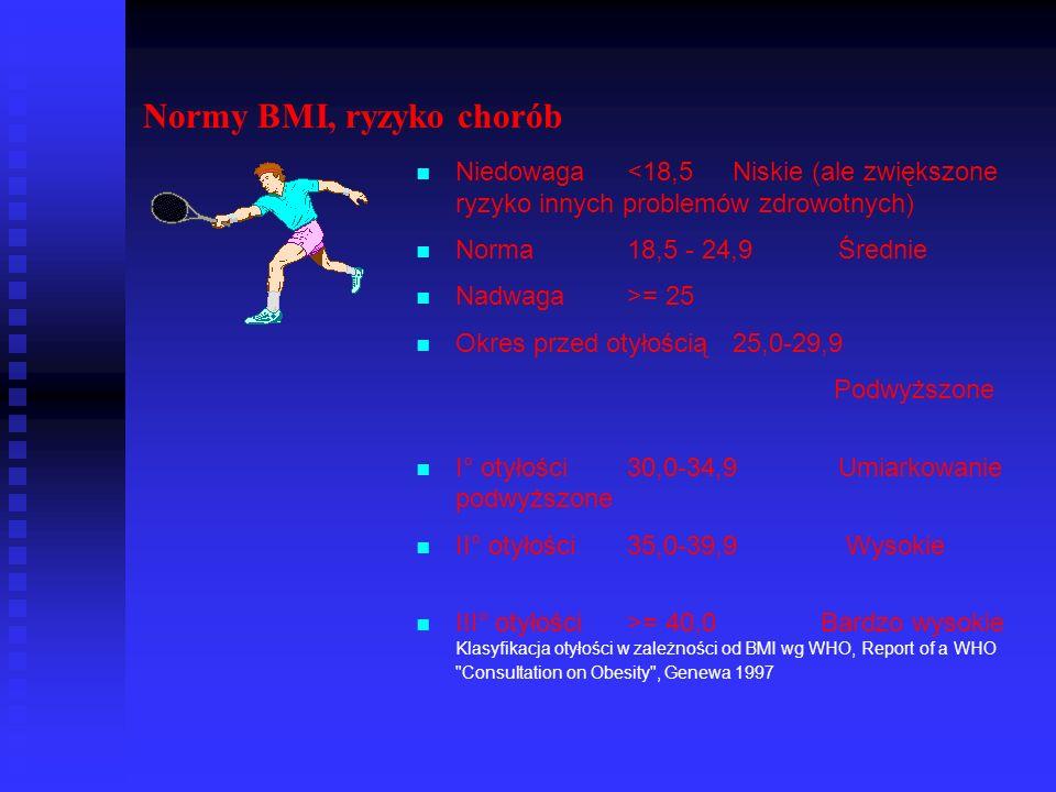 Normy BMI, ryzyko chorób Niedowaga<18,5Niskie (ale zwiększone ryzyko innych problemów zdrowotnych) Norma18,5 - 24,9Średnie Nadwaga>= 25 Okres przed ot