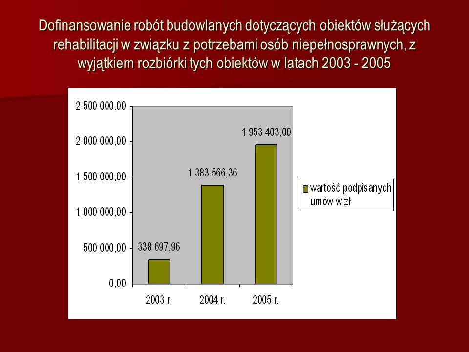 Dofinansowanie robót budowlanych dotyczących obiektów służących rehabilitacji w związku z potrzebami osób niepełnosprawnych, z wyjątkiem rozbiórki tych obiektów w latach 2003 - 2005