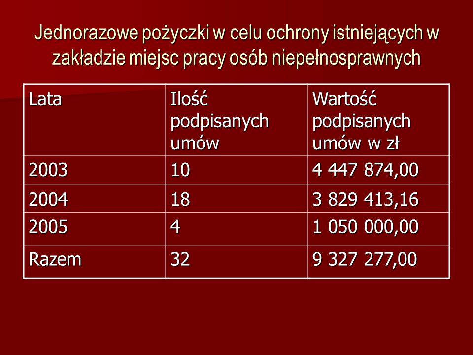 Jednorazowe pożyczki w celu ochrony istniejących w zakładzie miejsc pracy osób niepełnosprawnych Lata Ilość podpisanych umów Wartość podpisanych umów w zł 200310 4 447 874,00 200418 3 829 413,16 20054 1 050 000,00 Razem32 9 327 277,00