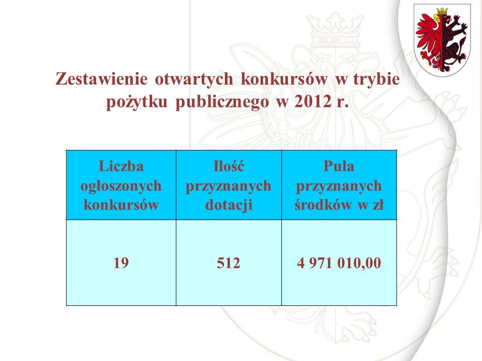 Zestawienie otwartych konkursów w trybie pożytku publicznego w 2012 r. Liczba ogłoszonych konkursów Ilość przyznanych dotacji Pula przyznanych środków