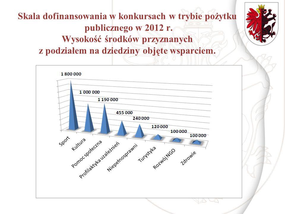Skala dofinansowania w konkursach w trybie pożytku publicznego w 2012 r. Wysokość środków przyznanych z podziałem na dziedziny objęte wsparciem.