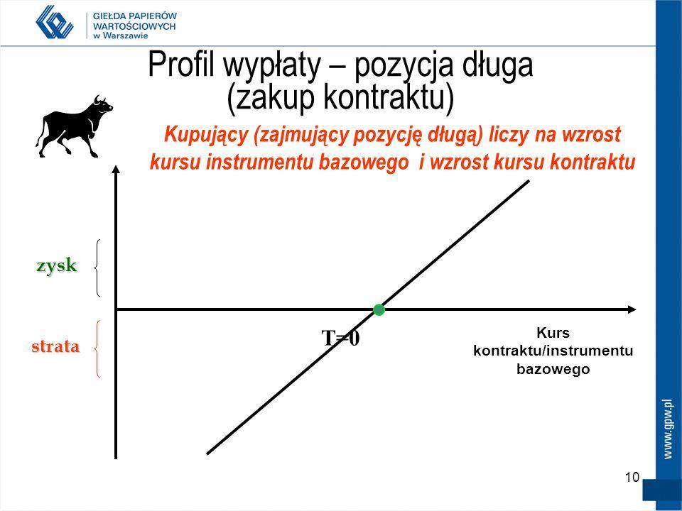 10 Profil wypłaty – pozycja długa (zakup kontraktu) zysk strata T=0 Kurs kontraktu/instrumentu bazowego Kupujący (zajmujący pozycję długą) liczy na wz