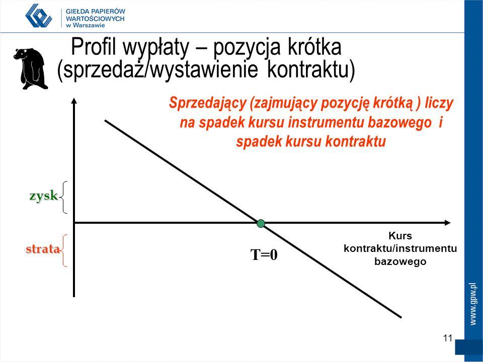 11 Profil wypłaty – pozycja krótka (sprzedaż/wystawienie kontraktu) zysk zysk strata T=0 Kurs kontraktu/instrumentu bazowego Sprzedający (zajmujący po