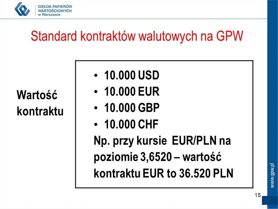 15 Standard kontraktów walutowych na GPW Wartość kontraktu 10.000 USD 10.000 EUR 10.000 GBP 10.000 CHF Np. przy kursie EUR/PLN na poziomie 3,6520 – wa