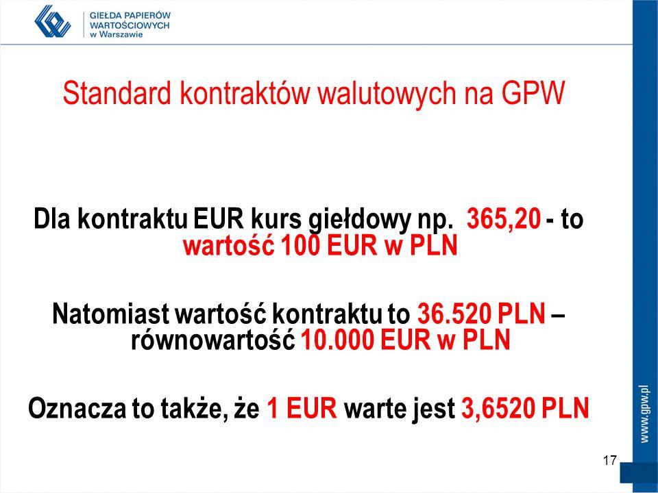 17 Standard kontraktów walutowych na GPW Dla kontraktu EUR kurs giełdowy np. 365,20 - to wartość 100 EUR w PLN Natomiast wartość kontraktu to 36.520 P