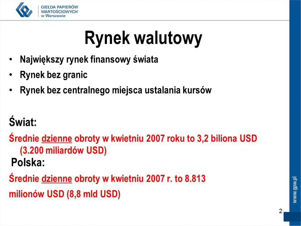 2 Rynek walutowy Największy rynek finansowy świata Rynek bez granic Rynek bez centralnego miejsca ustalania kursów Świat: Średnie dzienne obroty w kwi
