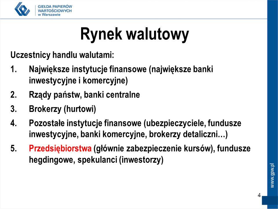 5 Rynek walutowy Udział obrotu polskim złotym w światowych obrotach walutami w kwietniu 2007 to 0,8% (17 miejsce pośród wszystkich walut, wspólnie z rosyjskim rublem) – wzrost udziału o 100% w ciągu 3 lat (z 0,4% w kwietniu 2003 roku).