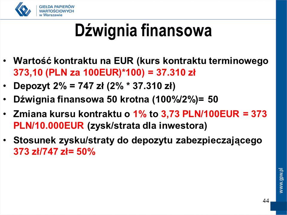 44 Dźwignia finansowa Wartość kontraktu na EUR (kurs kontraktu terminowego 373,10 (PLN za 100EUR)*100) = 37.310 zł Depozyt 2% = 747 zł (2% * 37.310 zł