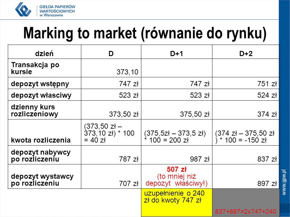 45 Marking to market (równanie do rynku) dzieńDD+1D+2 Transakcja po kursie373,10 depozyt wstępny747 zł 751 zł depozyt własciwy523 zł 524 zł dzienny ku