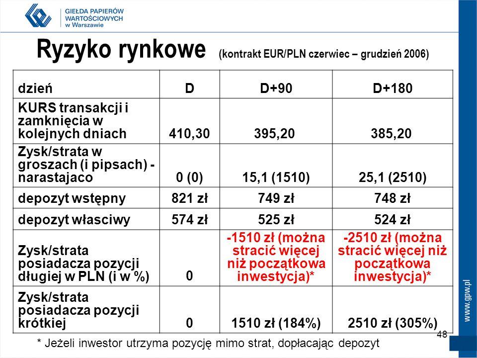 48 Ryzyko rynkowe (kontrakt EUR/PLN czerwiec – grudzień 2006) dzieńDD+90D+180 KURS transakcji i zamknięcia w kolejnych dniach410,30395,20 385,20 Zysk/