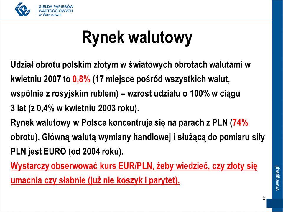 5 Rynek walutowy Udział obrotu polskim złotym w światowych obrotach walutami w kwietniu 2007 to 0,8% (17 miejsce pośród wszystkich walut, wspólnie z r