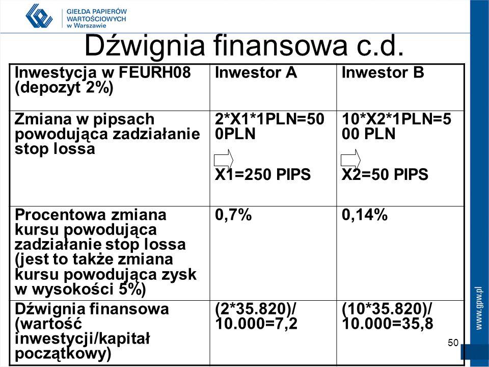 50 Dźwignia finansowa c.d. Inwestycja w FEURH08 (depozyt 2%) Inwestor AInwestor B Zmiana w pipsach powodująca zadziałanie stop lossa 2*X1*1PLN=50 0PLN