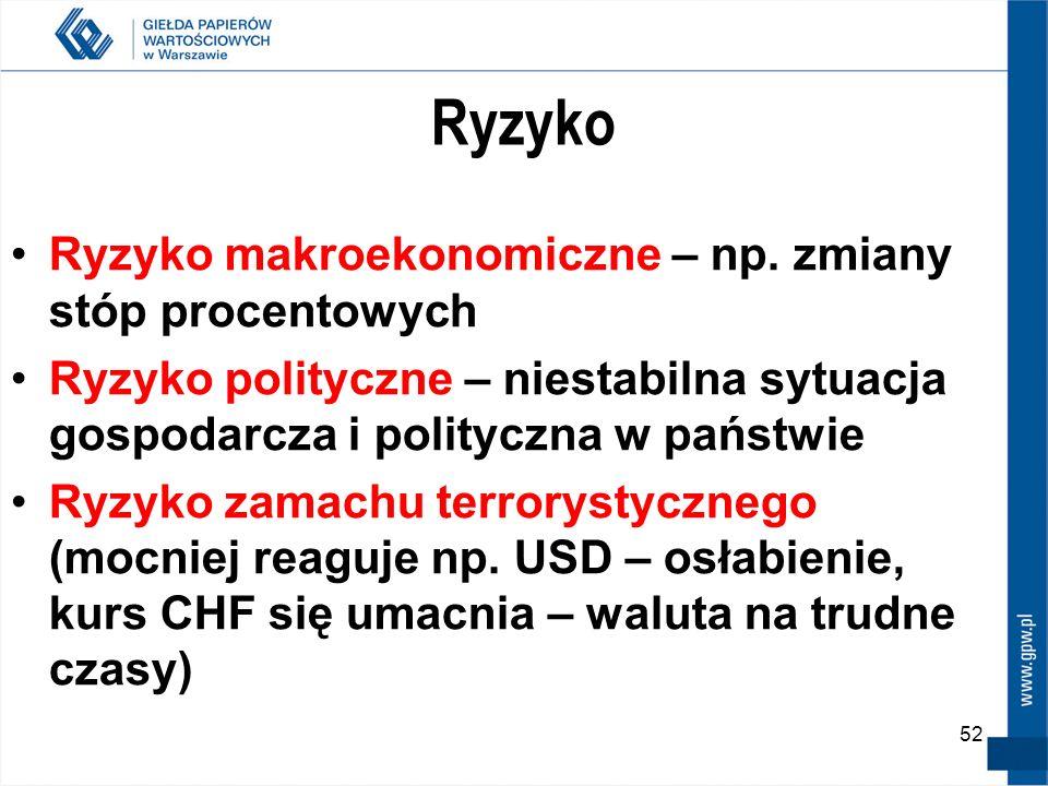 52 Ryzyko Ryzyko makroekonomiczne – np. zmiany stóp procentowych Ryzyko polityczne – niestabilna sytuacja gospodarcza i polityczna w państwie Ryzyko z