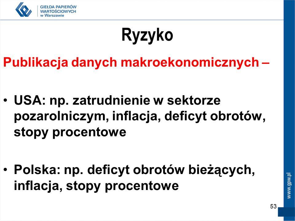 53 Ryzyko Publikacja danych makroekonomicznych – USA: np. zatrudnienie w sektorze pozarolniczym, inflacja, deficyt obrotów, stopy procentowe Polska: n