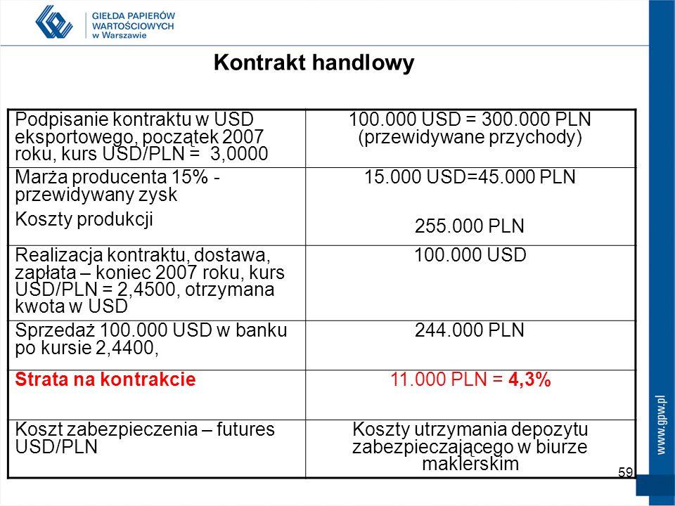 59 Podpisanie kontraktu w USD eksportowego, początek 2007 roku, kurs USD/PLN = 3,0000 100.000 USD = 300.000 PLN (przewidywane przychody) Marża produce