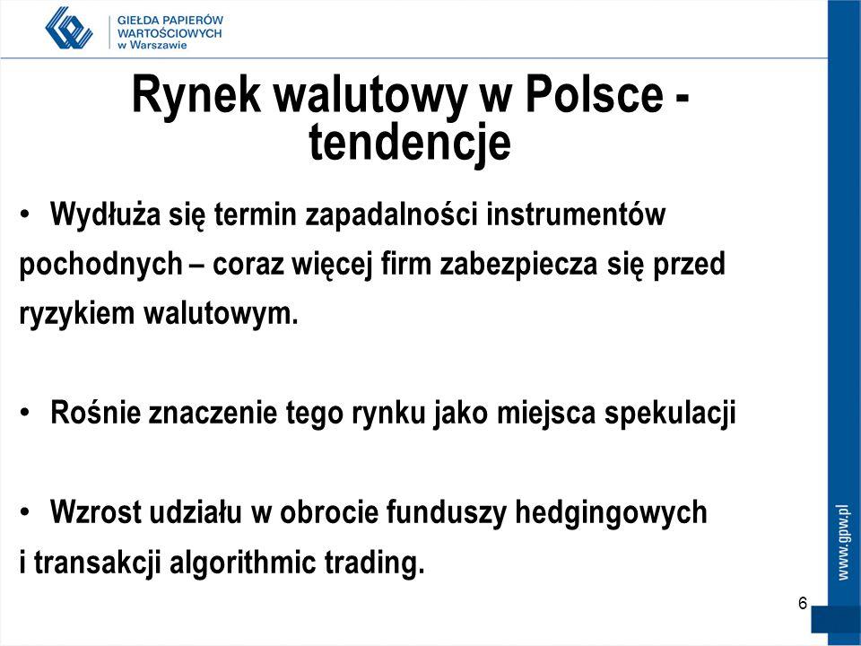 6 Rynek walutowy w Polsce - tendencje Wydłuża się termin zapadalności instrumentów pochodnych – coraz więcej firm zabezpiecza się przed ryzykiem walut