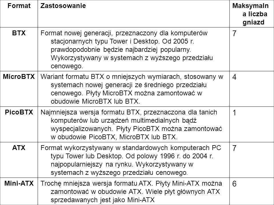 FormatZastosowanieMaksymaln a liczba gniazd BTXFormat nowej generacji, przeznaczony dla komputerów stacjonarnych typu Tower i Desktop. Od 2005 r. praw