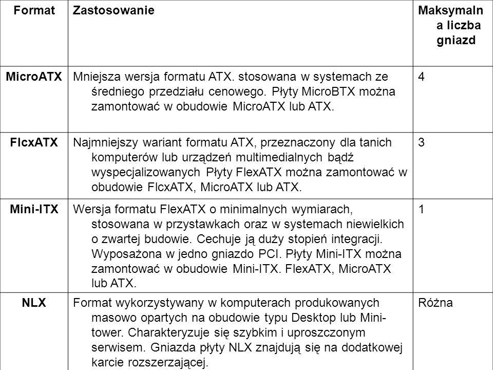 FormatZastosowanieMaksymaln a liczba gniazd MicroATXMniejsza wersja formatu ATX. stosowana w systemach ze średniego przedziału cenowego. Płyty MicroBT