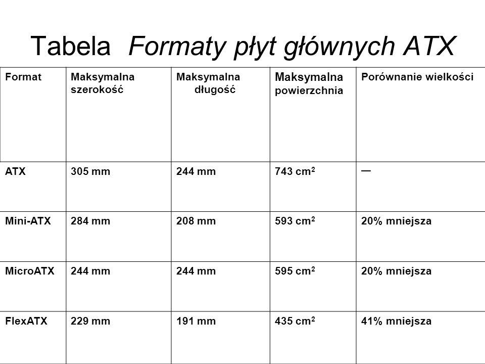 Tabela Formaty płyt głównych ATX FormatMaksymalna szerokość Maksymalna długość Maksymalna powierzchnia Porównanie wielkości ATX305 mm244 mm743 cm 2 Mi