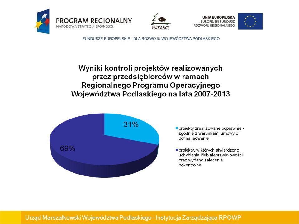 Urząd Marszałkowski Województwa Podlaskiego - Instytucja Zarządzająca RPOWP