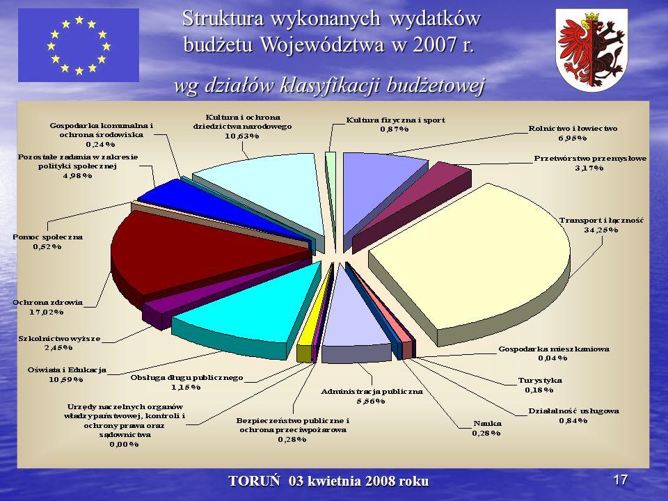 17 TORUŃ 03 kwietnia 2008 roku Struktura wykonanych wydatków budżetu Województwa w 2007 r.
