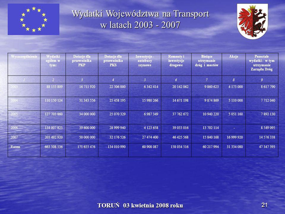 21 TORUŃ 03 kwietnia 2008 roku Wydatki Województwa na Transport w latach 2003 - 2007 WyszczególnienieWydatki ogółem w tym: Dotacje dla przewoźnika PKP Dotacje dla przewoźnika PKS Inwestycje - autobusy szynowe Remonty i inwestycje drogowe Bieżące utrzymanie dróg i mostów AkcjePozostałe wydatki - w tym utrzymanie Zarządu Dróg 123456789 200388 153 80916 711 92022 306 0006 342 41420 142 0629 860 6234 173 0008 617 790 2004110 150 12431 343 55625 458 19515 980 26614 671 1989 874 8695 110 0007 712 040 2005127 703 86034 000 00025 070 3296 987 34937 762 67210 940 2205 051 1607 892 130 2006134 007 82339 600 00028 999 9404 123 65839 033 01613 702 114 -8 549 095 2007203 492 92050 000 00032 176 52627 474 40046 425 56815 840 16816 999 92014 576 338 Razem663 508 536171 655 476134 010 99060 908 087158 034 51660 217 99431 334 08047 347 393