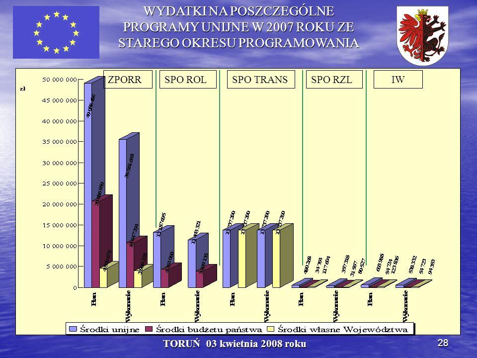 28 TORUŃ 03 kwietnia 2008 roku WYDATKI NA POSZCZEGÓLNE PROGRAMY UNIJNE W 2007 ROKU ZE STAREGO OKRESU PROGRAMOWANIA ZPORRSPO ROLSPO TRANSSPO RZLIW