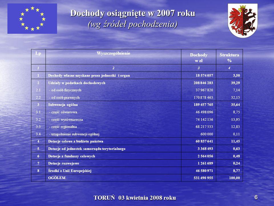 6 TORUŃ 03 kwietnia 2008 roku Dochody osiągnięte w 2007 roku (wg źródeł pochodzenia) LpWyszczególnienie Dochody w zł Struktura % 1234 1Dochody własne uzyskane przez jednostki i organ18 574 0573,50 2Udziały w podatkach dochodowych208 846 28339,29 2.1 - od osób fizycznych37 967 8207,14 2.2 - od osób prawnych170 878 46332,15 3Subwencja ogólna189 457 76535,64 3.1 - część oświatowa46 498 0968,75 3.2 - część wyrównawcza74 142 13613,95 3.3 - część regionalna68 217 53312,83 3.4 - uzupełnienie subwencji ogólnej600 0000,11 4Dotacje celowe z budżetu państwa60 837 64111,45 5Dotacje od jednostek samorządu terytorialnego3 368 4930,63 6Dotacje z funduszy celowych2 564 0560,48 7Dotacje rozwojowe1 261 6890,24 8Środki z Unii Europejskiej46 580 9718,77 OGÓŁEM531 490 955100,00