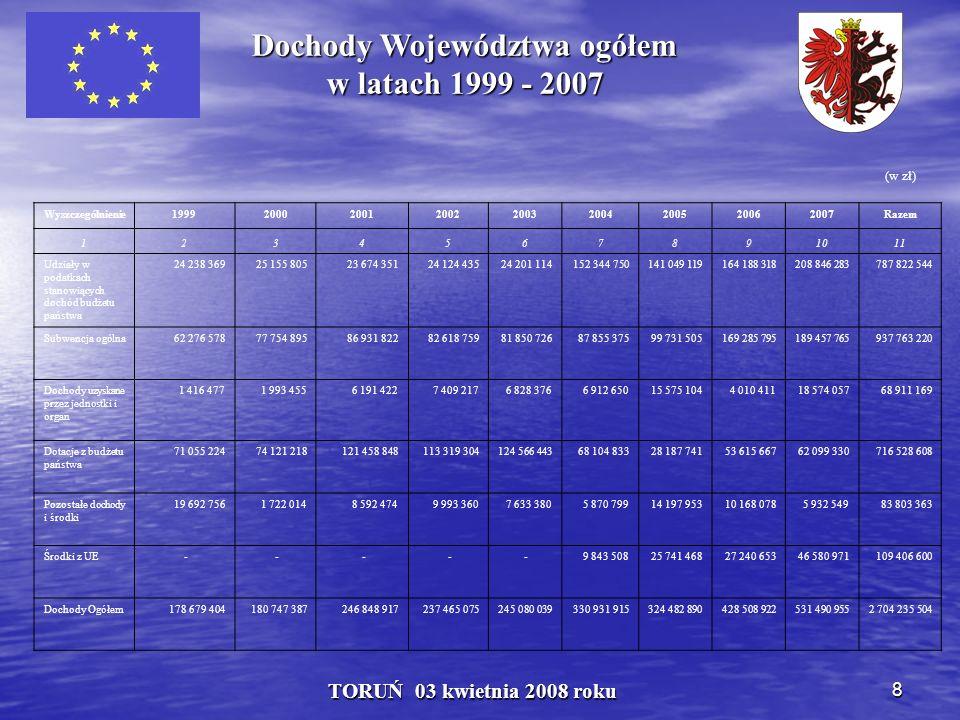 9 TORUŃ 03 kwietnia 2008 roku Struktura dochodów Województwa w latach 1999 - 2007