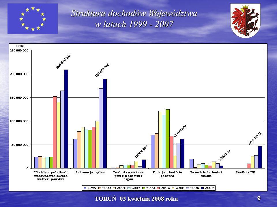 40 TORUŃ 03 kwietnia 2008 roku Wydatki na Kulturę i Ochronę Dziedzictwa Narodowego ogółem Województwa Kujawsko - Pomorskiego w 2007 r.
