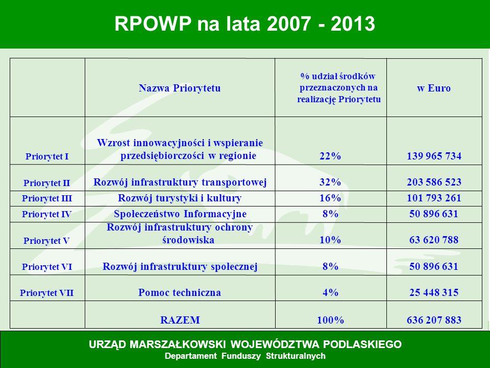 32 RPOWP na lata 2007 - 2013 URZĄD MARSZAŁKOWSKI WOJEWÓDZTWA PODLASKIEGO Departament Polityki Regionalnej i Funduszy Strukturalnych 636 207 883100%RAZ