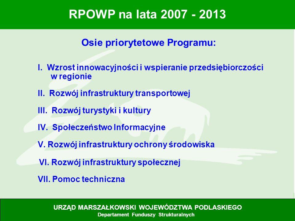 4 Osie priorytetowe Programu: I. Wzrost innowacyjności i wspieranie przedsiębiorczości w regionie II. Rozwój infrastruktury transportowej III. Rozwój