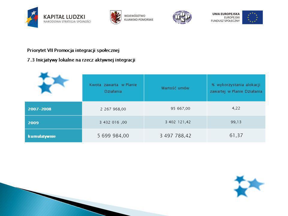 Priorytet VII Promocja integracji społecznej 7.3 Inicjatywy lokalne na rzecz aktywnej integracji Kwota zawarta w Planie Działania Wartość umów % wykorzystania alokacji zawartej w Planie Działania 2007-20082 267 968,00 95 667,004,22 2009 3 432 016,00 3 402 121,4299,13 kumulatywnie 5 699 984,003 497 788,42 61,37