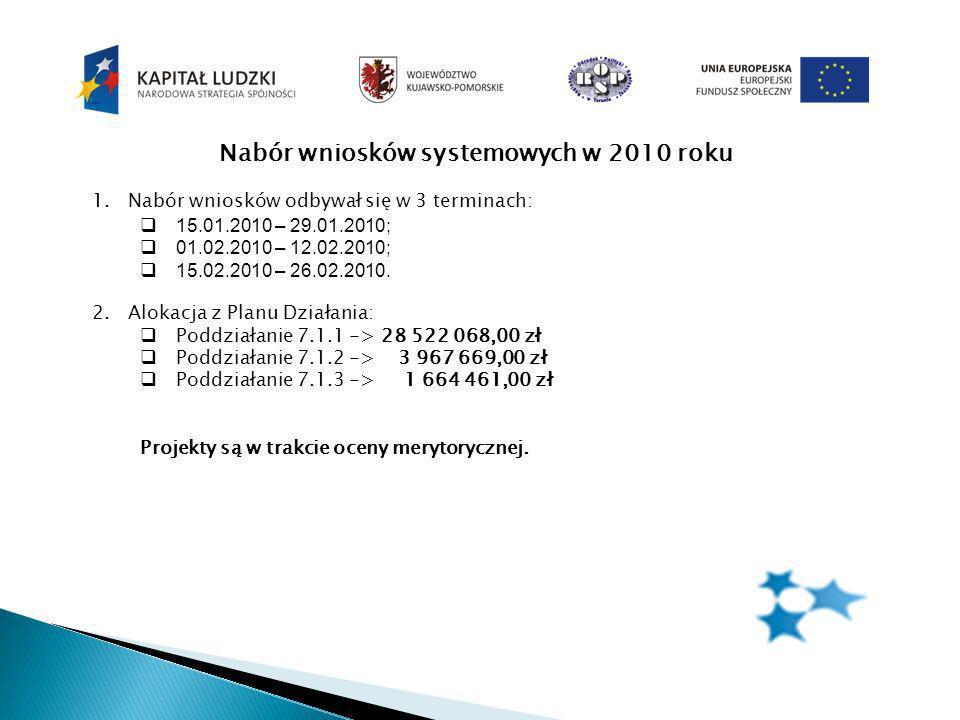 Nabór wniosków systemowych w 2010 roku 1.Nabór wniosków odbywał się w 3 terminach: 15.01.2010 – 29.01.2010; 01.02.2010 – 12.02.2010; 15.02.2010 – 26.02.2010.