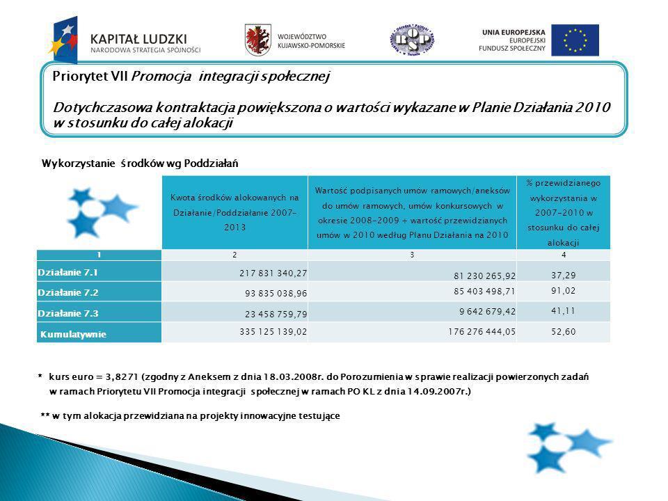 Wykorzystanie środków wg Poddziałań Kwota środków alokowanych na Działanie/Poddziałanie 2007- 2013 Wartość podpisanych umów ramowych/aneksów do umów ramowych, umów konkursowych w okresie 2008-2009 + wartość przewidzianych umów w 2010 według Planu Działania na 2010 % przewidzianego wykorzystania w 2007-2010 w stosunku do całej alokacji 1234 Działanie 7.1 217 831 340,27 81 230 265,9237,29 Działanie 7.2 93 835 038,96 85 403 498,7191,02 Działanie 7.3 23 458 759,79 9 642 679,4241,11 Kumulatywnie 335 125 139,02176 276 444,0552,60 * kurs euro = 3,8271 (zgodny z Aneksem z dnia 18.03.2008r.