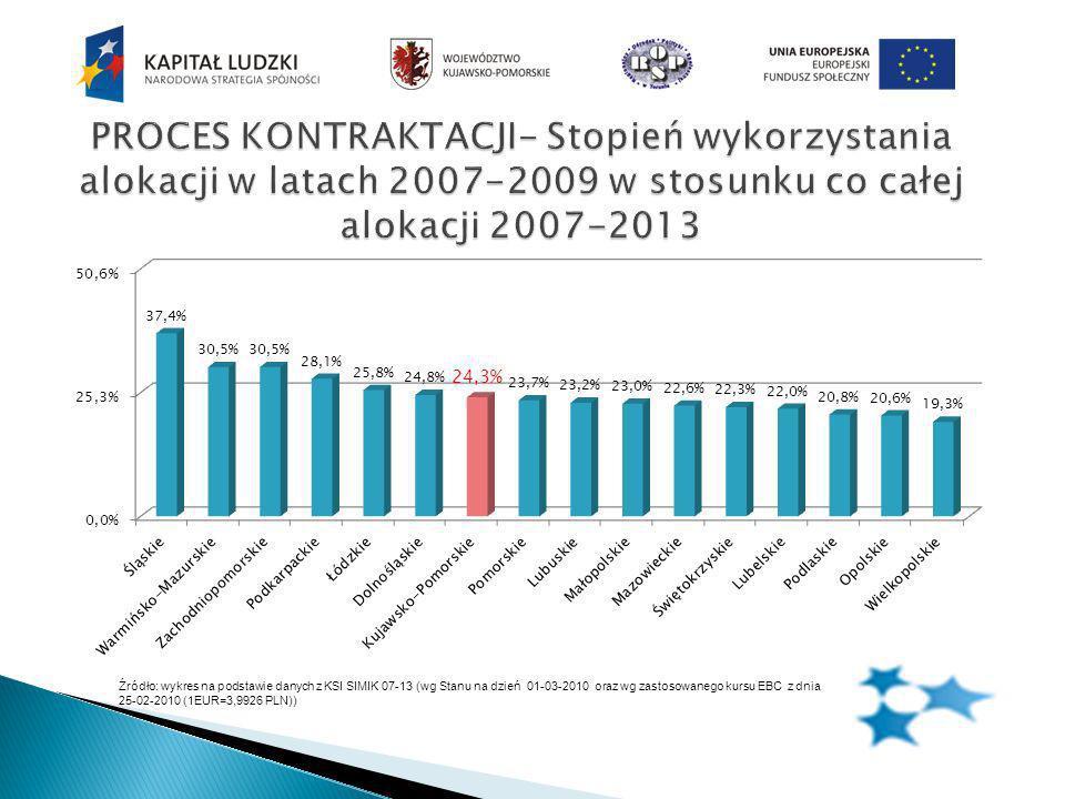 Źródło: wykres na podstawie danych z KSI SIMIK 07-13 (wg Stanu na dzień 01-03-2010 oraz wg zastosowanego kursu EBC z dnia 25-02-2010 (1EUR=3,9926 PLN))
