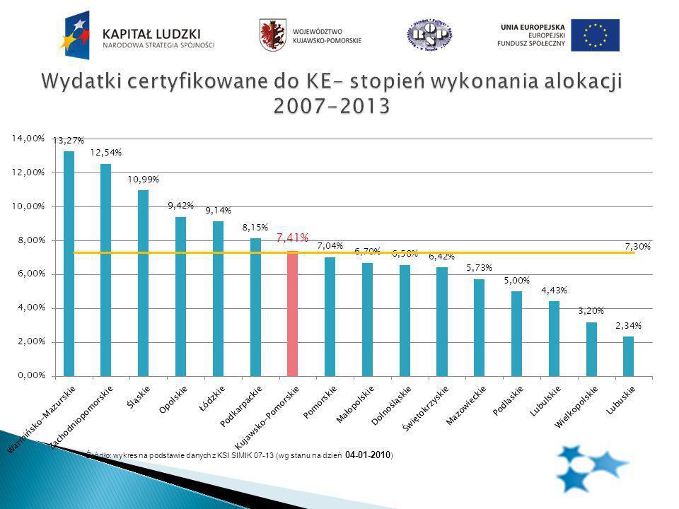 Źródło: wykres na podstawie danych z KSI SIMIK 07-13 (wg stanu na dzień 04-01-2010 )