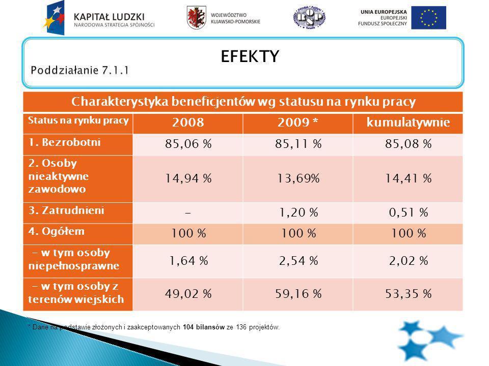 Charakterystyka beneficjentów wg statusu na rynku pracy Status na rynku pracy 20082009 *kumulatywnie 1.