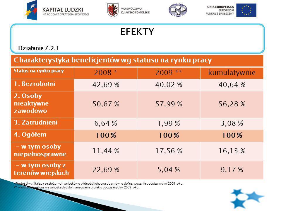 Charakterystyka beneficjentów wg statusu na rynku pracy Status na rynku pracy 2008 *2009 **kumulatywnie 1.