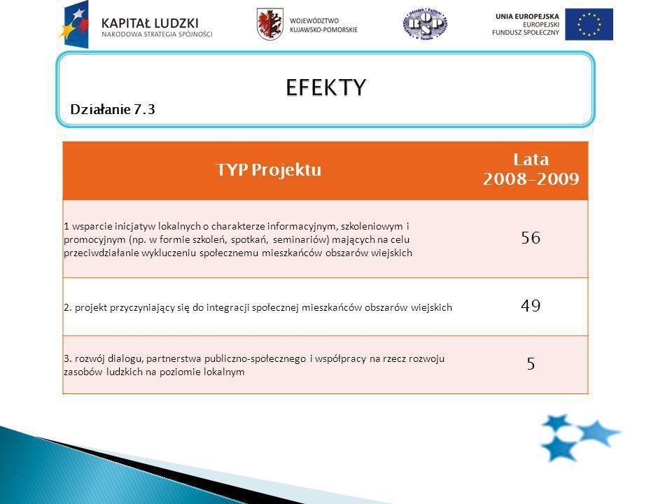 TYP Projektu Lata 2008-2009 1 wsparcie inicjatyw lokalnych o charakterze informacyjnym, szkoleniowym i promocyjnym (np.