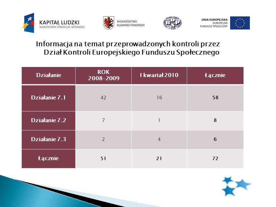 Informacja na temat przeprowadzonych kontroli przez Dział Kontroli Europejskiego Funduszu Społecznego Działanie ROK 2008-2009 I kwartał 2010Łącznie Działanie 7.1 421658 Działanie 7.2 718 Działanie 7.3 246 Łącznie 512172