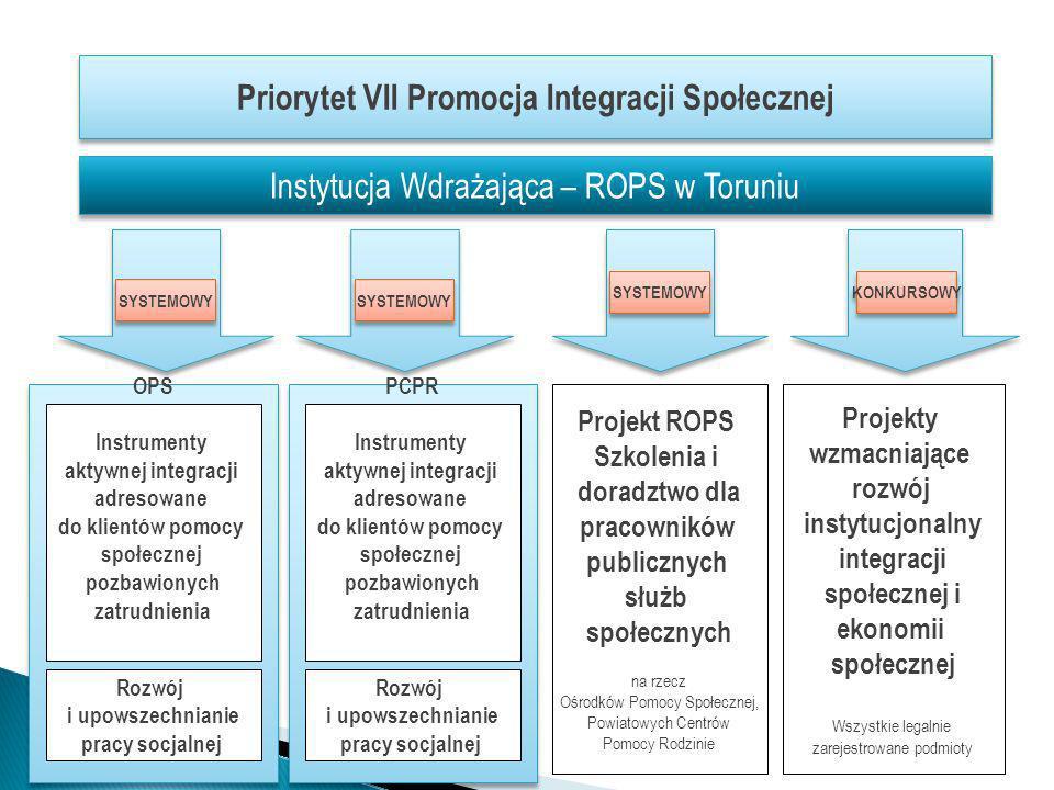 Priorytet VII Promocja Integracji Społecznej Instytucja Wdrażająca – ROPS w Toruniu OPS Instrumenty aktywnej integracji adresowane do klientów pomocy społecznej pozbawionych zatrudnienia Projekt ROPS Szkolenia i doradztwo dla pracowników publicznych służb społecznych na rzecz Ośrodków Pomocy Społecznej, Powiatowych Centrów Pomocy Rodzinie Projekty wzmacniające rozwój instytucjonalny integracji społecznej i ekonomii społecznej Wszystkie legalnie zarejestrowane podmioty SYSTEMOWY KONKURSOWY Rozwój i upowszechnianie pracy socjalnej PCPR Instrumenty aktywnej integracji adresowane do klientów pomocy społecznej pozbawionych zatrudnienia Rozwój i upowszechnianie pracy socjalnej