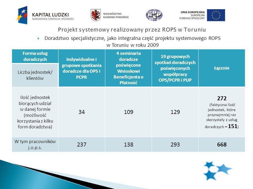 Doradztwo specjalistyczne, jako integralna część projektu systemowego ROPS w Toruniu w roku 2009 Forma usług doradczych Indywidualne i grupowe spotkania doradcze dla OPS i PCPR 4 seminaria doradcze poświęcone Wnioskowi Beneficjenta o Płatność 19 grupowych spotkań doradczych poświęconych współpracy OPS/PCPR i PUP Łącznie Liczba jednostek/ klientów Ilość jednostek biorących udział w danej formie (możliwość korzystania z kilku form doradztwa) 34109129 272 (faktyczna ilość jednostek, które przynajmniej raz skorzystały z usług doradczych – 151 ) W tym pracowników j.o.p.s.