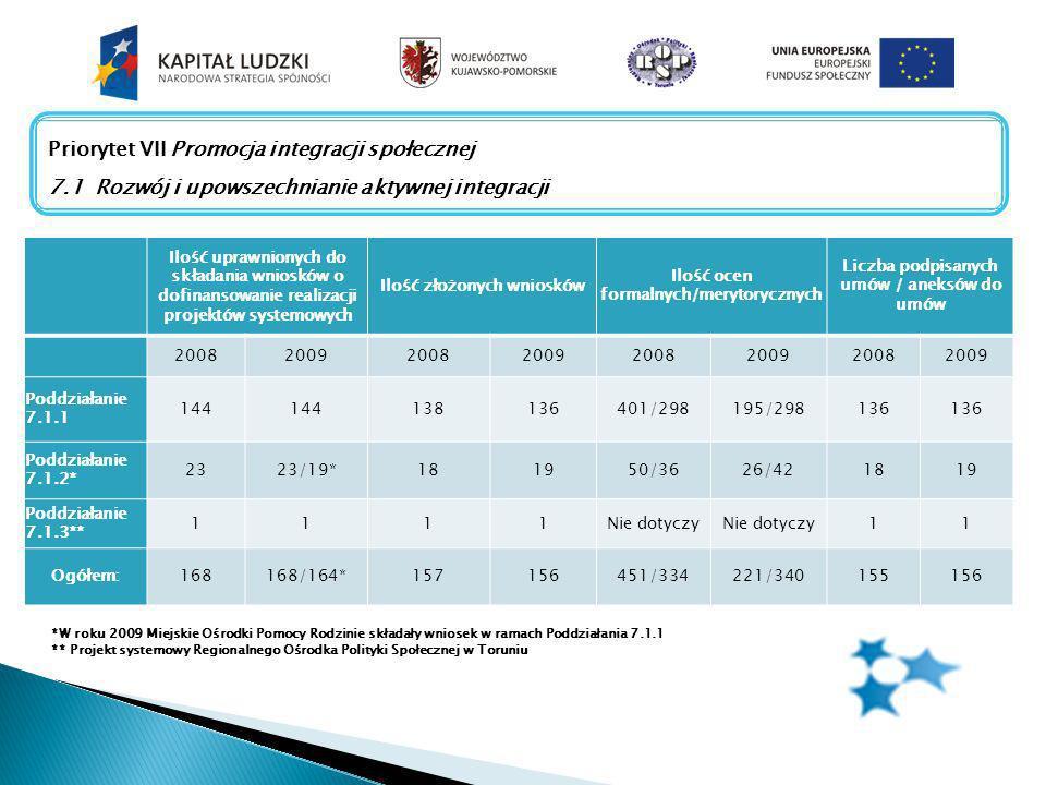 Priorytet VII Promocja integracji społecznej 7.1 Rozwój i upowszechnianie aktywnej integracji Ilość uprawnionych do składania wniosków o dofinansowanie realizacji projektów systemowych Ilość złożonych wniosków Ilość ocen formalnych/merytorycznych Liczba podpisanych umów / aneksów do umów 20082009200820092008200920082009 Poddziałanie 7.1.1 144 138136401/298195/298136 Poddziałanie 7.1.2* 2323/19*181950/3626/421819 Poddziałanie 7.1.3** 1111Nie dotyczy 11 Ogółem:168168/164*157156451/334221/340155156 *W roku 2009 Miejskie Ośrodki Pomocy Rodzinie składały wniosek w ramach Poddziałania 7.1.1 ** Projekt systemowy Regionalnego Ośrodka Polityki Społecznej w Toruniu