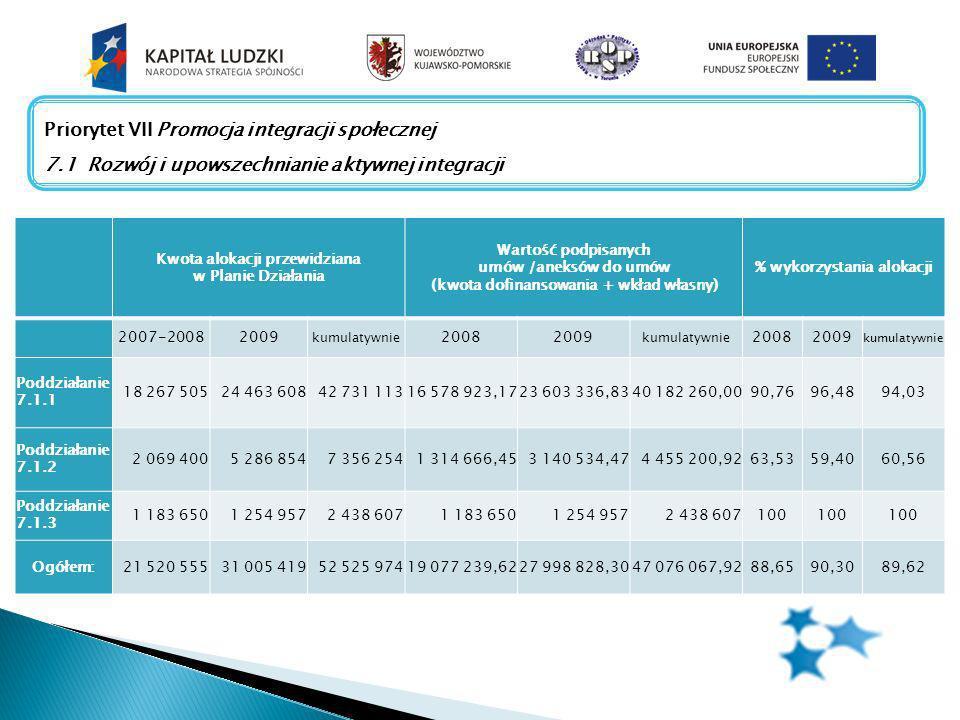 W ROPS w Toruniu na dzień 01-03-2010 złożono łącznie 1750 wniosków o płatność, z czego zostało zatwierdzonych 803 wniosków, a wartość wydatków kwalifikowalnych wyniosła 42 385 946 PLN.