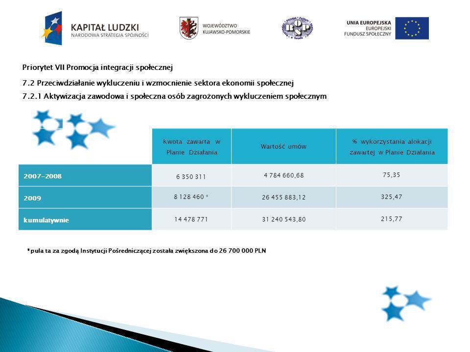 Priorytet VII Promocja integracji społecznej 7.2 Przeciwdziałanie wykluczeniu i wzmocnienie sektora ekonomii społecznej 7.2.1 Aktywizacja zawodowa i społeczna osób zagrożonych wykluczeniem społecznym Kwota zawarta w Planie Działania Wartość umów % wykorzystania alokacji zawartej w Planie Działania 2007-2008 6 350 311 4 784 660,6875,35 2009 8 128 460 * 26 455 883,12 325,47 kumulatywnie 14 478 77131 240 543,80 215,77 *pula ta za zgodą Instytucji Pośredniczącej została zwiększona do 26 700 000 PLN