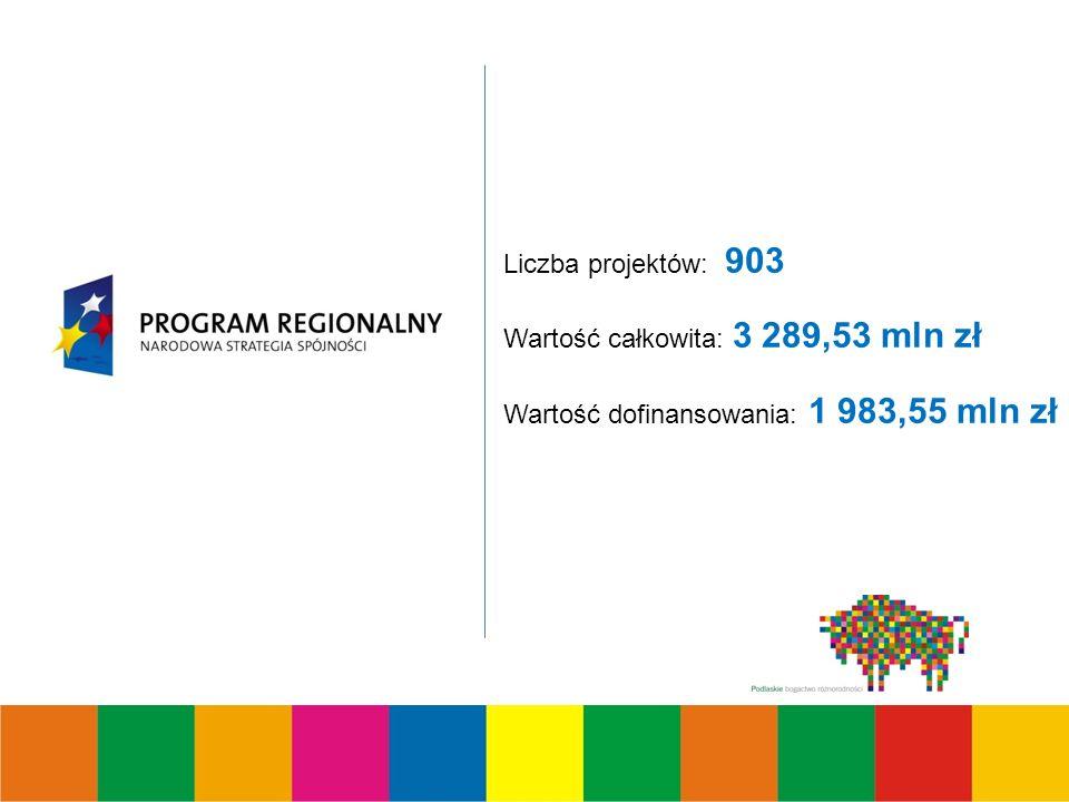 Liczba projektów: 903 Wartość całkowita: 3 289,53 mln zł Wartość dofinansowania: 1 983,55 mln zł